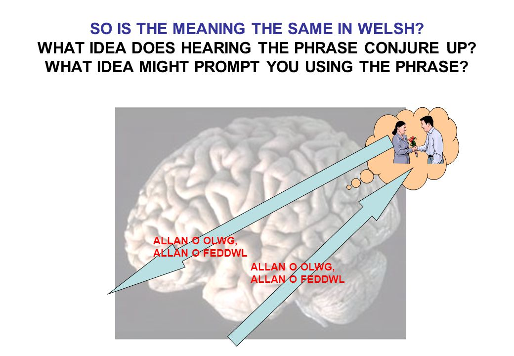 SO IS THE MEANING THE SAME IN WELSH? WHAT IDEA DOES HEARING THE PHRASE CONJURE UP? WHAT IDEA MIGHT PROMPT YOU USING THE PHRASE? ALLAN O OLWG, ALLAN O