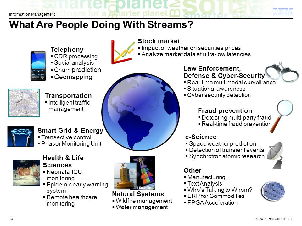 © 2014 IBM Corporation Information Management What Are People Doing With Streams.