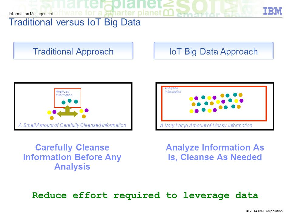 © 2014 IBM Corporation Information Management Traditional versus IoT Big Data Traditional ApproachIoT Big Data Approach Carefully Cleanse Information Before Any Analysis Analyze Information As Is, Cleanse As Needed A Small Amount of Carefully Cleansed Information Analyzed Information A Very Large Amount of Messy Information Analyzed Information Reduce effort required to leverage data