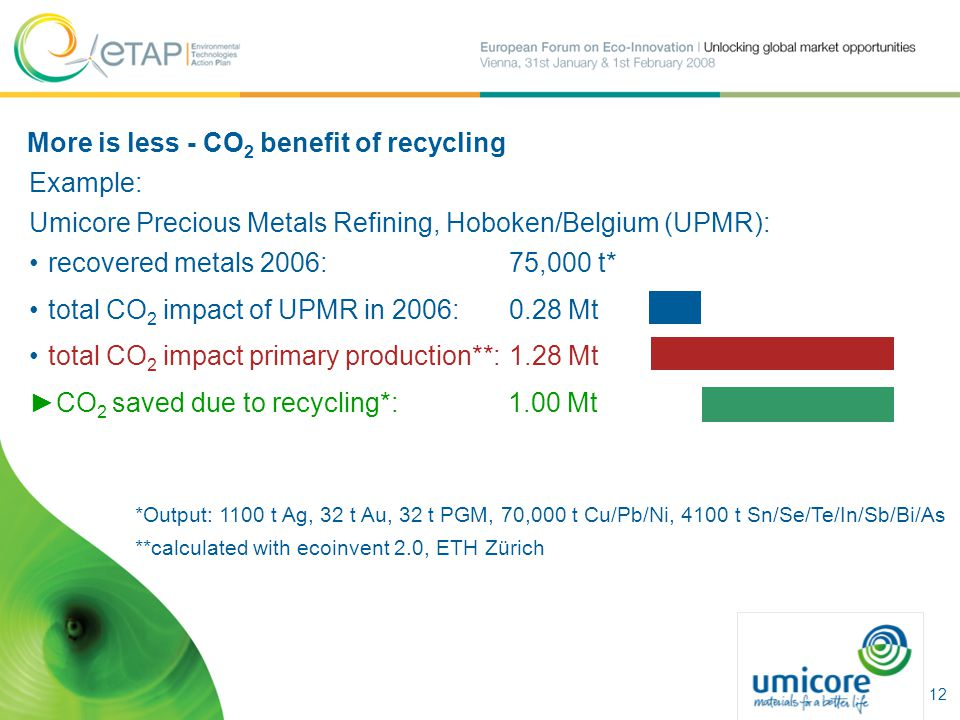 More is less - CO 2 benefit of recycling Example: Umicore Precious Metals Refining, Hoboken/Belgium (UPMR): recovered metals 2006:75,000 t* total CO 2