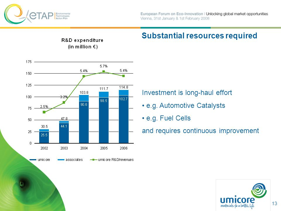 Substantial resources required Investment is long-haul effort e.g. Automotive Catalysts e.g. Fuel Cells and requires continuous improvement 13