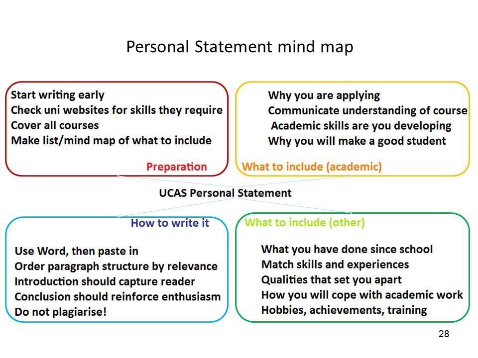 Personal Statement mind map 28