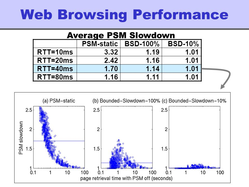 Web Browsing Performance PSM-staticBSD-100%BSD-10% RTT=10ms3.321.191.01 RTT=20ms2.421.161.01 RTT=40ms1.701.141.01 RTT=80ms1.161.111.01 Average PSM Slowdown