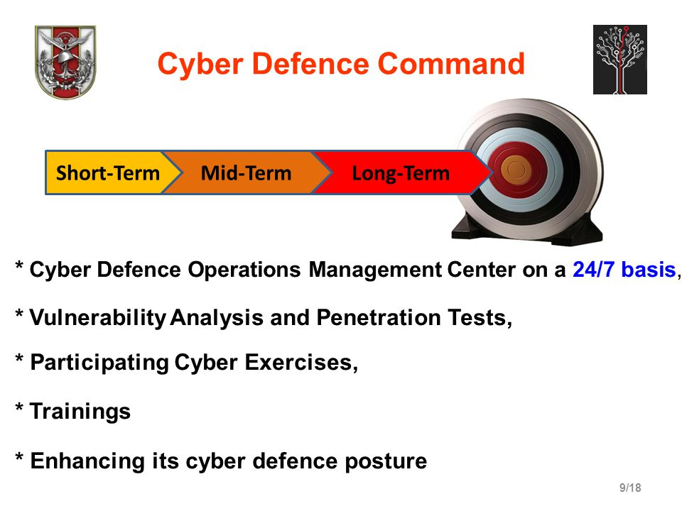 9/18 Cyber Defence Command Short-TermMid-TermLong-Term * Cyber Defence Operations Management Center on a 24/7 basis, * Vulnerability Analysis and Pene