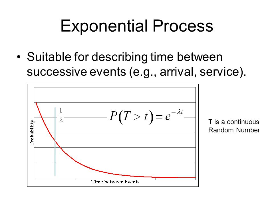 Exponential Process Suitable for describing time between successive events (e.g., arrival, service).