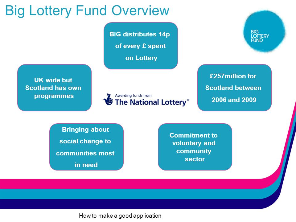 What we'll cover today Overview of Big Lottery Fund in Scotland Brief look at funding available How to make a good application