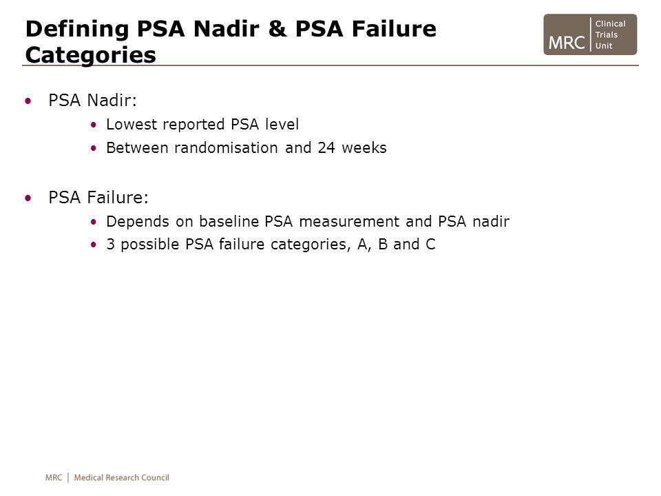 Defining PSA Nadir & PSA Failure Categories PSA Nadir: Lowest reported PSA level Between randomisation and 24 weeks PSA Failure: Depends on baseline P