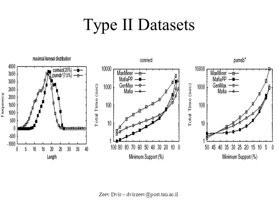 Zeev Dvir – dvirzeev@post.tau.ac.il Type II Datasets