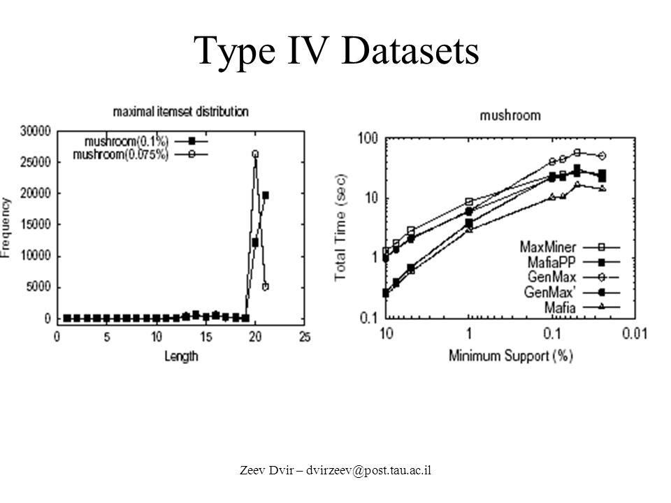 Zeev Dvir – dvirzeev@post.tau.ac.il Type IV Datasets