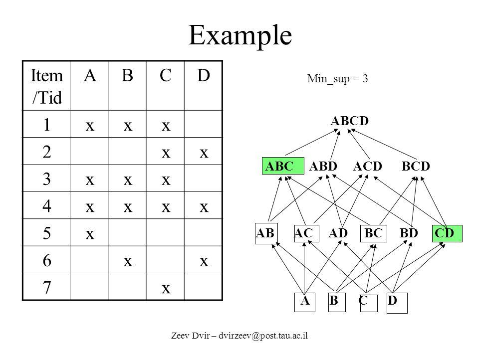 Zeev Dvir – dvirzeev@post.tau.ac.il Example Item /Tid ABCD 1xxx 2xx 3xxx 4xxxx 5x 6xx 7x ABCD ABC ABD ACD BCD AB AC AD BC BD CD A B C D Min_sup = 3