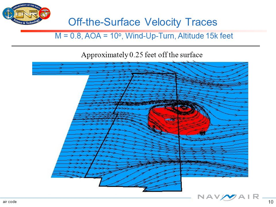 air code 10 Off-the-Surface Velocity Traces M = 0.8, AOA = 10 o, Wind-Up-Turn, Altitude 15k feet Approximately 0.25 feet off the surface