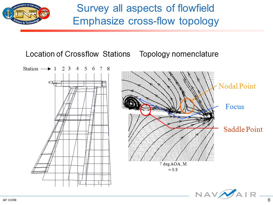 air code 6 Survey all aspects of flowfield Emphasize cross-flow topology Location of Crossflow Stations 7 deg AOA, M = 0.8 Topology nomenclature Nodal