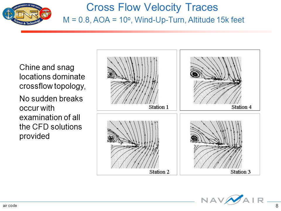 air code 8 Cross Flow Velocity Traces M = 0.8, AOA = 10 o, Wind-Up-Turn, Altitude 15k feet Chine and snag locations dominate crossflow topology, No su