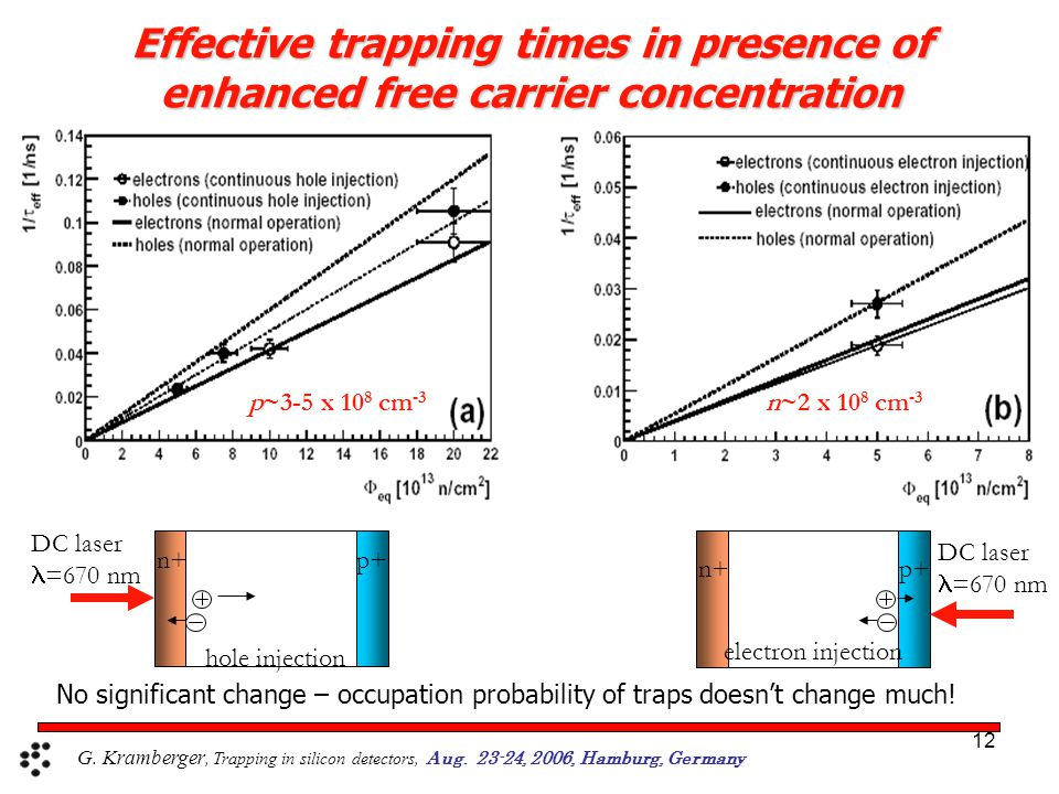12 Effective trapping times in presence of enhanced free carrier concentration n~2 x 10 8 cm -3 p~3-5 x 10 8 cm -3 hole injection DC laser =670 nm electron injection DC laser =670 nm n+p+ n+p+ No significant change – occupation probability of traps doesn't change much.