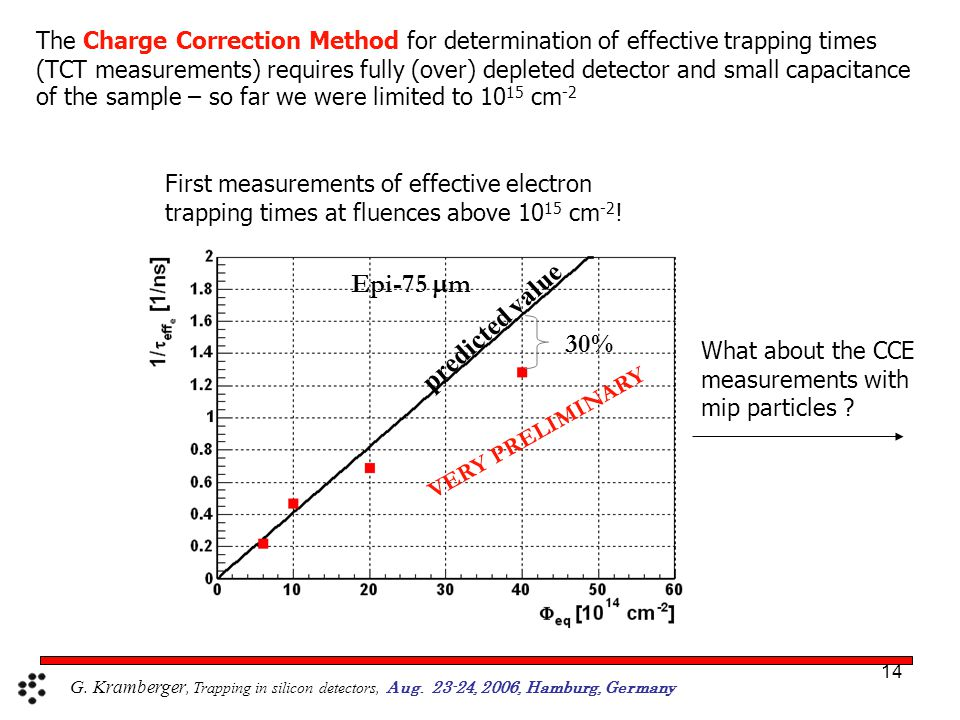 14 The Charge Correction Method for determination of effective trapping times (TCT measurements) requires fully (over) depleted detector and small capacitance of the sample – so far we were limited to 10 15 cm -2 30% Epi-75  m VERY PRELIMINARY predicted value First measurements of effective electron trapping times at fluences above 10 15 cm -2 .