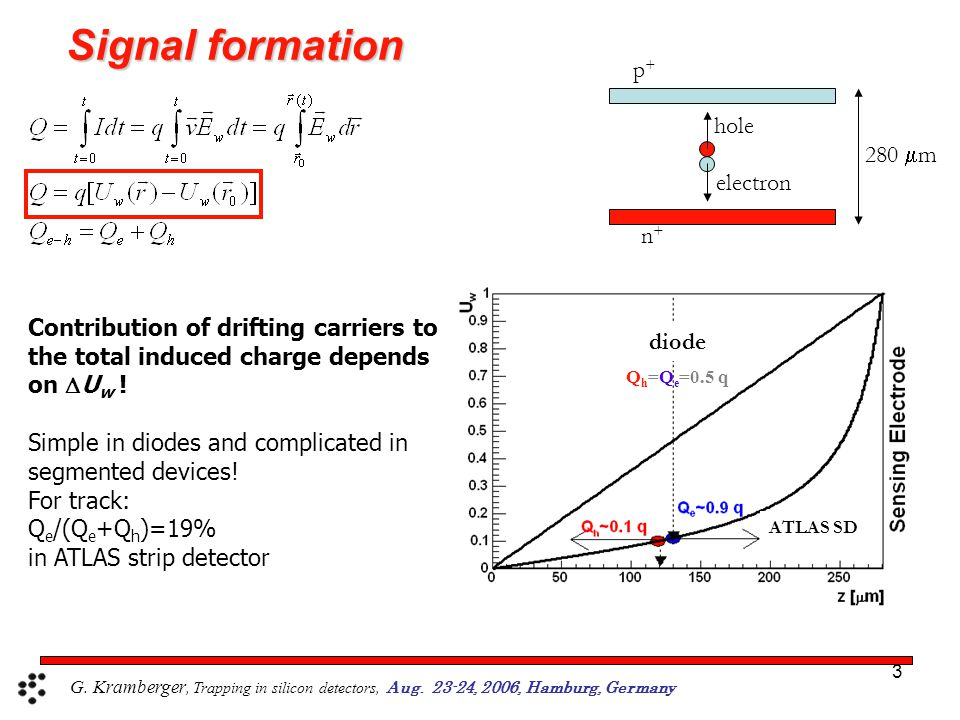 3 ATLAS SD diode Q h =Q e =0.5 q 280  m hole electron p+p+ n+n+ Signal formation Contribution of drifting carriers to the total induced charge depends on  U w .