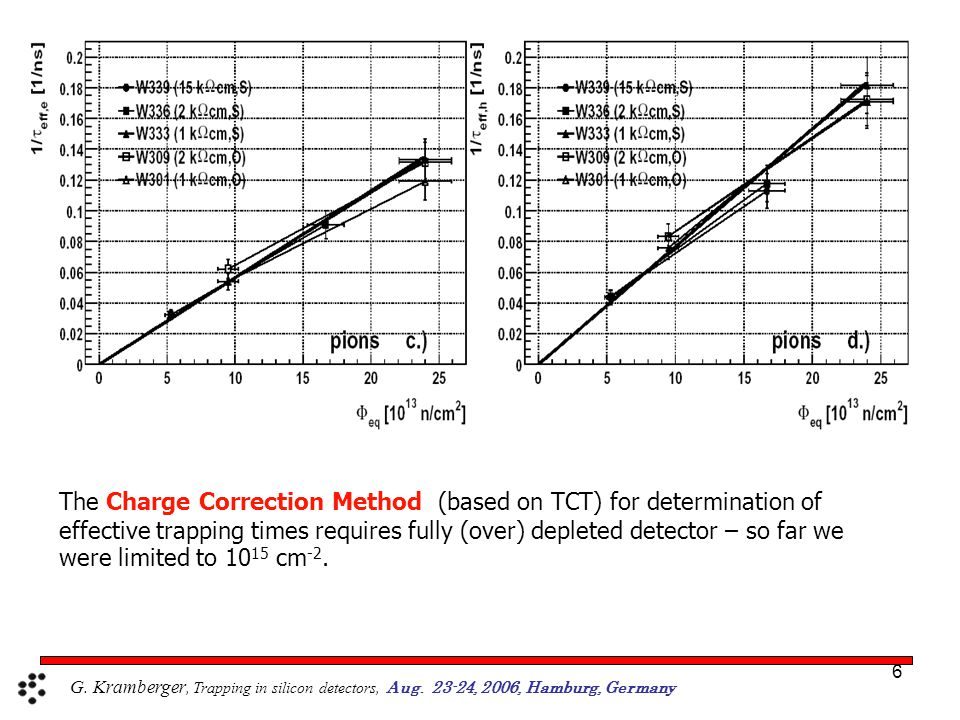 6 The Charge Correction Method (based on TCT) for determination of effective trapping times requires fully (over) depleted detector – so far we were limited to 10 15 cm -2.