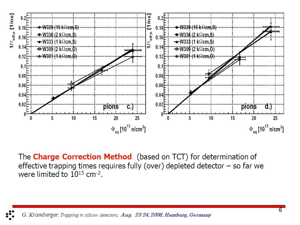 17 n + -p – detectors: ATLAS strip detector geometry: D=280  m strip pitch=80  m implant width= 18  m T=-10 o C, U bias =900 V, N eff =const., V fd assumed to be in minimum Agreement is acceptable.
