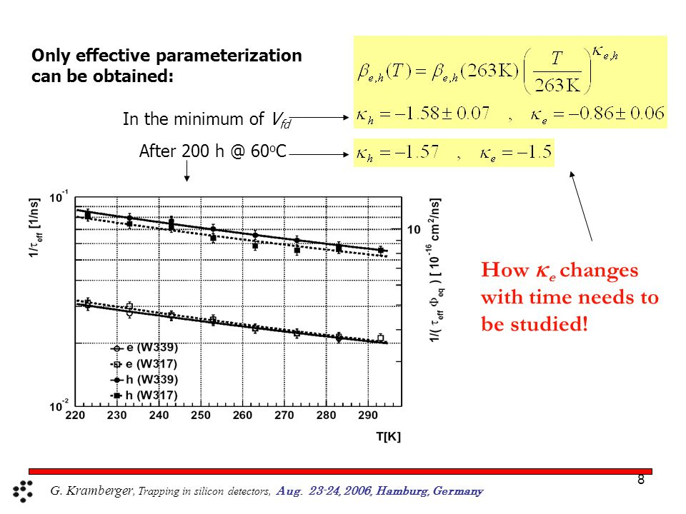 9 Annealing of effective trapping times I A B A B, C stable A+B C, D stable A+B C A+B C, D stable Annealing  e,h (20 o C,t) performed at elevated temperatures of 40,60,80 o C: Increase of  h during annealing decrease of  e during annealing Evolution of defects responsible for annealing of trapping times seems to obey 1 st order dynamics (  an ≠  an (  )) STFZ 15  cm samples irradiated with neutrons to 7.5e13 cm -2 and 1.5e14 cm -2 1 st order 1 st order for [B]<<[A] bold red – active black – inactive G.