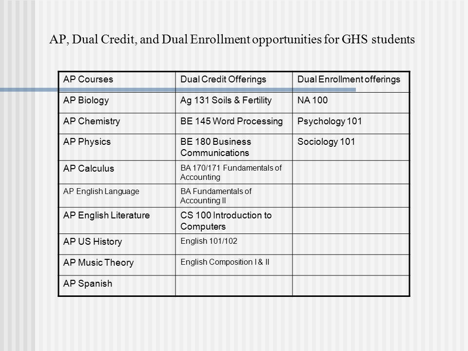 AP, Dual Credit, and Dual Enrollment opportunities for GHS students AP CoursesDual Credit OfferingsDual Enrollment offerings AP BiologyAg 131 Soils & FertilityNA 100 AP ChemistryBE 145 Word ProcessingPsychology 101 AP PhysicsBE 180 Business Communications Sociology 101 AP Calculus BA 170/171 Fundamentals of Accounting AP English LanguageBA Fundamentals of Accounting II AP English LiteratureCS 100 Introduction to Computers AP US History English 101/102 AP Music Theory English Composition I & II AP Spanish