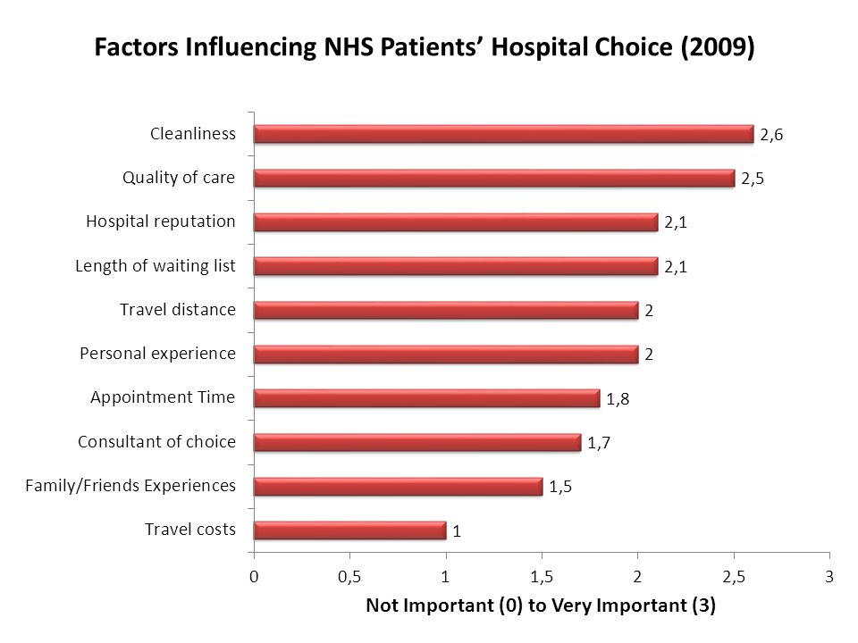Factors Influencing NHS Patients' Hospital Choice (2009)