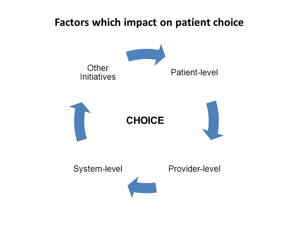 Choice Relationships Reputations Recommendations Decision support Pain Quality of life Chronic/multiple health issues Waiting times Appointment dates Travel Aftercare Socioeconomics CHOICE Patient-level factors affecting willingness to exercise choice