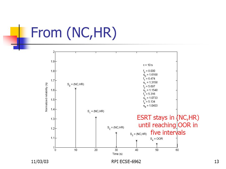 11/03/03RPI ECSE-696213 From (NC,HR) ESRT stays in (NC,HR) until reaching OOR in five intervals