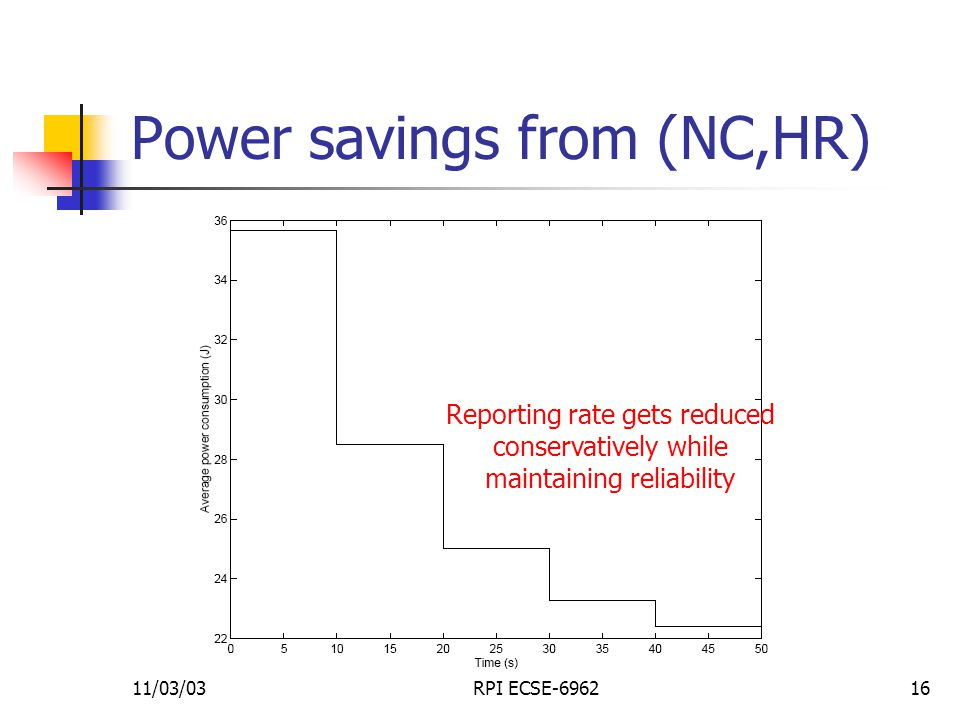 11/03/03RPI ECSE-696216 Power savings from (NC,HR) Reporting rate gets reduced conservatively while maintaining reliability