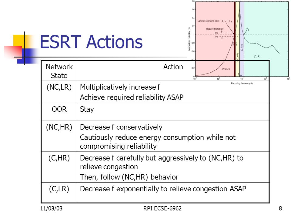 11/03/03RPI ECSE-69628 ESRT Actions Network State Action (NC,LR)Multiplicatively increase f Achieve required reliability ASAP OORStay (NC,HR)Decrease f conservatively Cautiously reduce energy consumption while not compromising reliability (C,HR)Decrease f carefully but aggressively to (NC,HR) to relieve congestion Then, follow (NC,HR) behavior (C,LR)Decrease f exponentially to relieve congestion ASAP