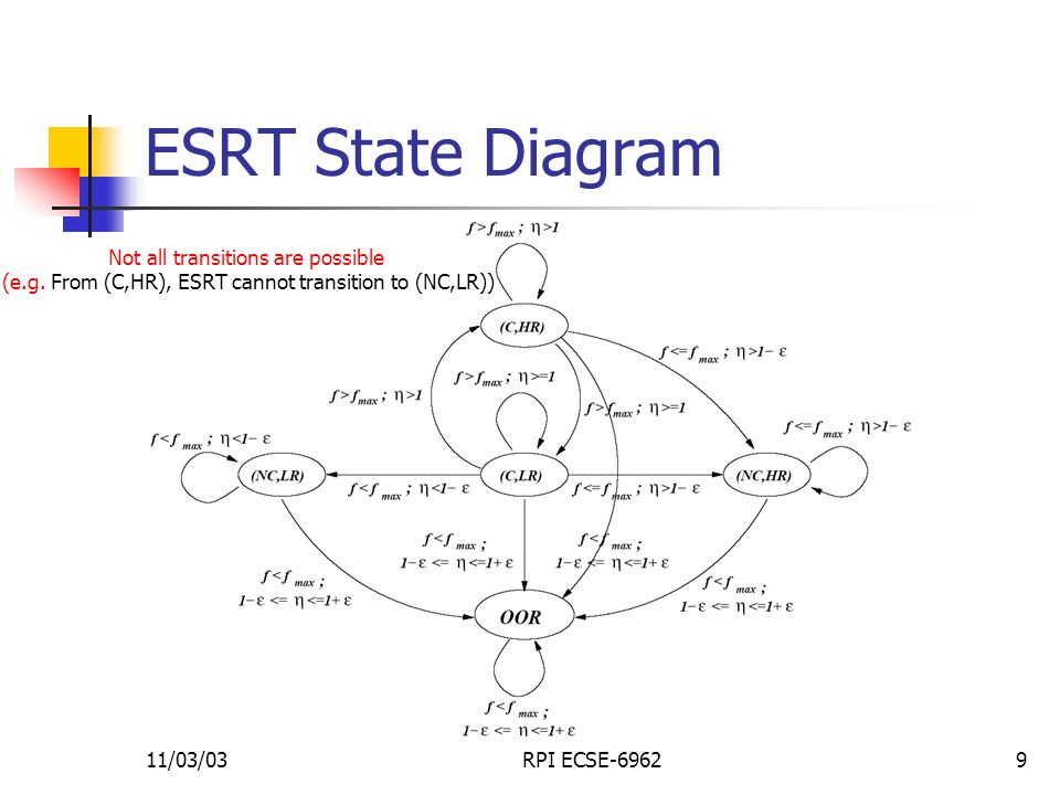 11/03/03RPI ECSE-69629 ESRT State Diagram Not all transitions are possible (e.g.