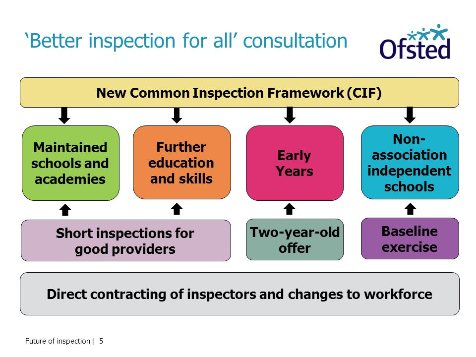 'Better inspection for all' consultation Further education and skills Non- association independent schools New Common Inspection Framework (CIF) Short