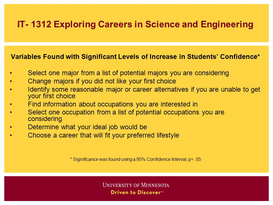 IT- 1312 Exploring Careers in Science and Engineering Variables Found with Significant Levels of Increase in Students' Confidence* Select one major from a list of potential majors you are considering Change majors if you did not like your first choice Identify some reasonable major or career alternatives if you are unable to get your first choice Find information about occupations you are interested in Select one occupation from a list of potential occupations you are considering Determine what your ideal job would be Choose a career that will fit your preferred lifestyle * Significance was found using a 95% Confidence Interval, p<.05