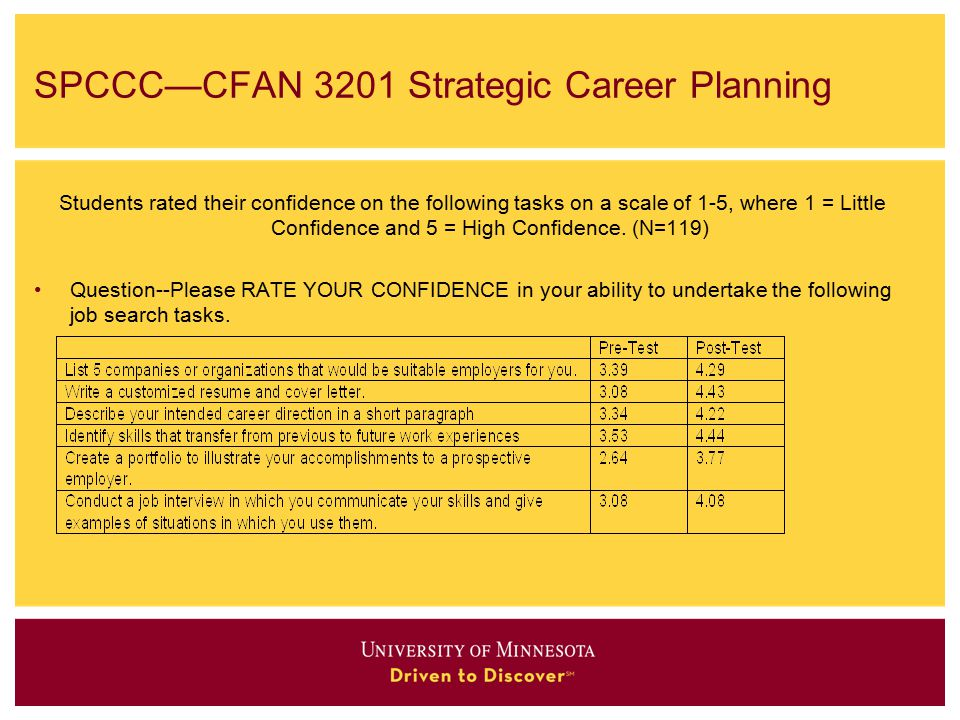 SPCCC—CFAN 3201 Strategic Career Planning Students rated their confidence on the following tasks on a scale of 1-5, where 1 = Little Confidence and 5 = High Confidence.