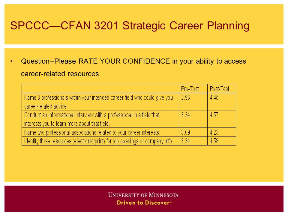 SPCCC—CFAN 3201 Strategic Career Planning Question--Please RATE YOUR CONFIDENCE in your ability to access career-related resources.