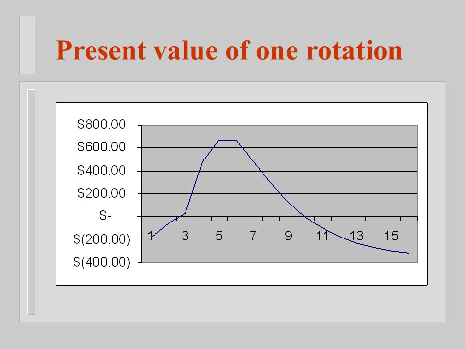 Present value of one rotation