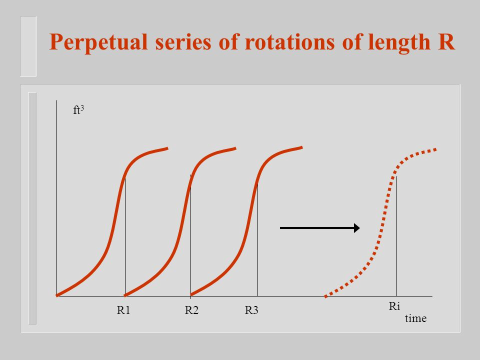 R1R2R3 Ri Perpetual series of rotations of length R ft 3 time