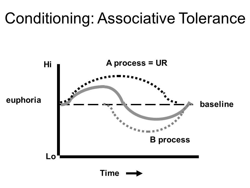 Hi Lo baseline euphoria Time A process = UR B process Conditioning: Associative Tolerance