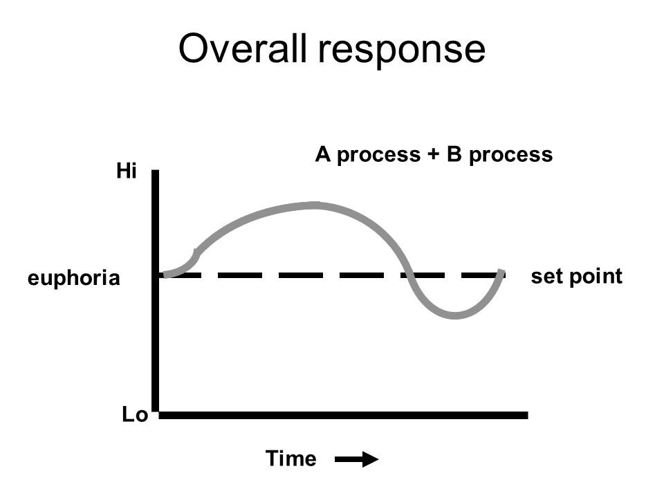 Overall response Hi Lo set point euphoria Time A process + B process