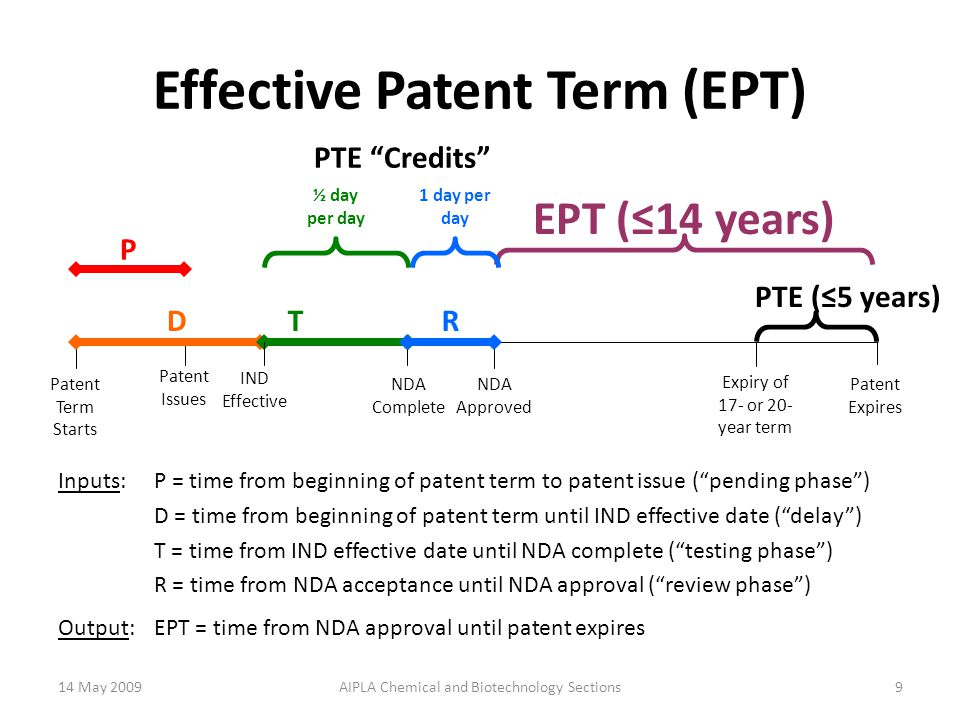 Effective Patent Term (EPT) Patent Term Starts IND Effective NDA Complete D < 0 T P Patent Issues R NDA Approved EPT (≤14 years) Inputs:P = time from beginning of patent term to patent issue ( pending phase ) D = time from beginning of patent term until IND effective date ( delay ) T = time from IND effective date until NDA complete ( testing phase ) R = time from NDA acceptance until NDA approval ( review phase ) Output:EPT = time from NDA approval until patent expires PTE Credits ½ day per day 1 day per day 14 May 200910AIPLA Chemical and Biotechnology Sections Patent Expires Expiry of 17- or 20- year term PTE (≤5 years)