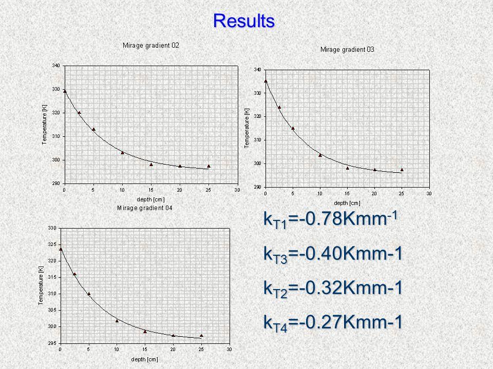 Results k T1 =-0.78Kmm -1 k T3 =-0.40Kmm-1 k T2 =-0.32Kmm-1 k T4 =-0.27Kmm-1