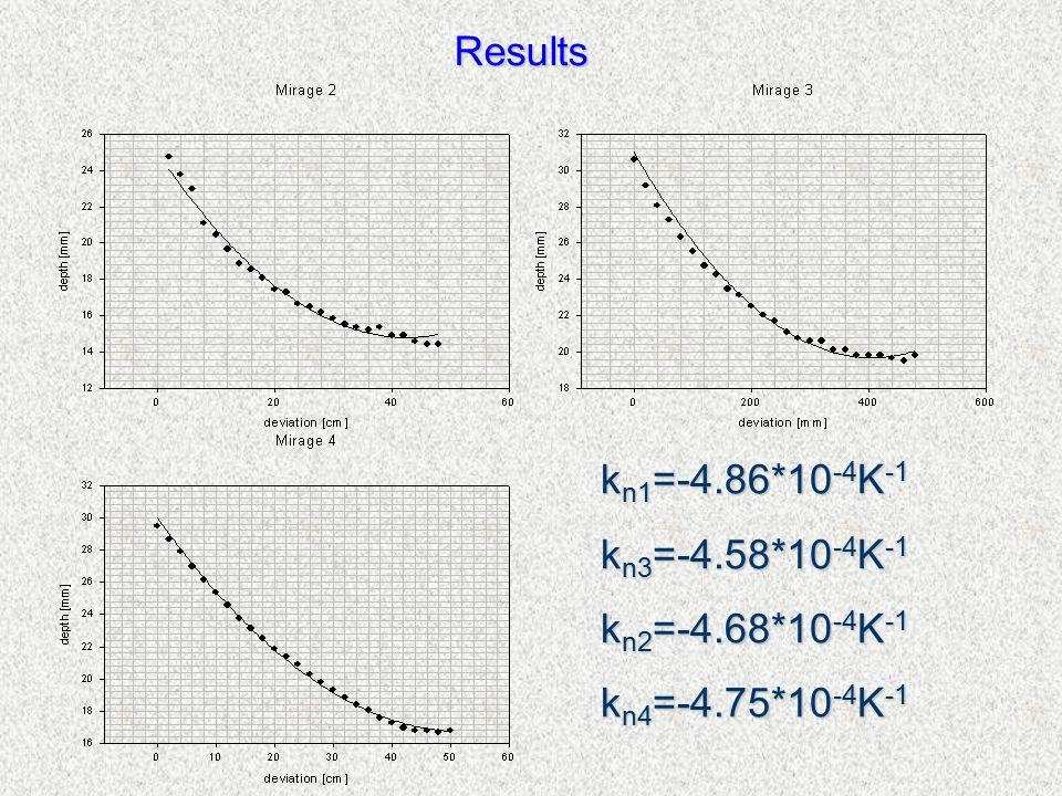 Results k n1 =-4.86*10 -4 K -1 k n3 =-4.58*10 -4 K -1 k n2 =-4.68*10 -4 K -1 k n4 =-4.75*10 -4 K -1