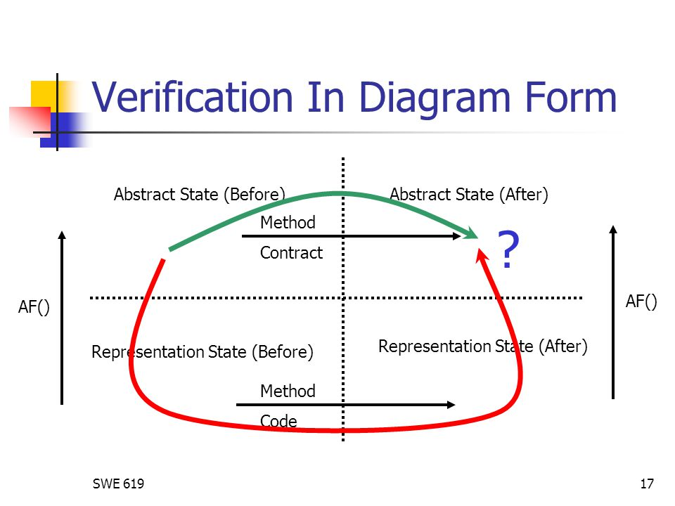 SWE 61917 Verification In Diagram Form Method Contract Method Code AF() Abstract State (After)Abstract State (Before) Representation State (After) Rep