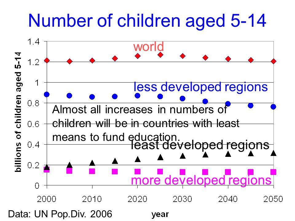 2007-3-27Joel E. Cohen12 Number of children aged 5-14 more developed regions least developed regions less developed regions world Data: UN Pop.Div. 20
