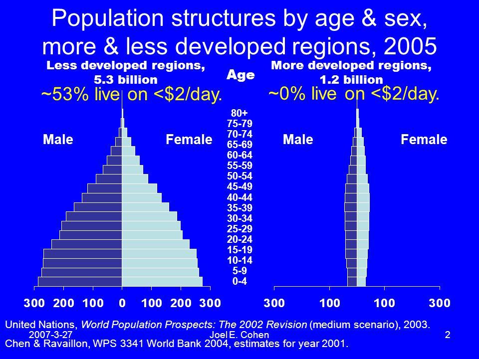 2007-3-27Joel E. Cohen2 Population structures by age & sex, more & less developed regions, 2005 Less developed regions, 5.3 billion More developed reg