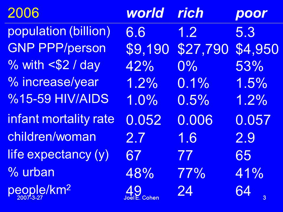 2007-3-27Joel E. Cohen3 2006worldrichpoor population (billion) 6.61.25.3 GNP PPP/person $9,190$27,790$4,950 % with <$2 / day 42%0%53% % increase/year