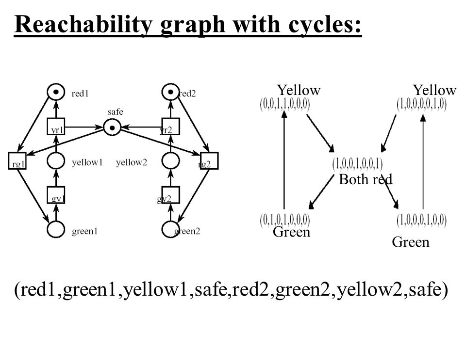 Reachability graph with cycles: (red1,green1,yellow1,safe,red2,green2,yellow2,safe) Green Both red Yellow Green