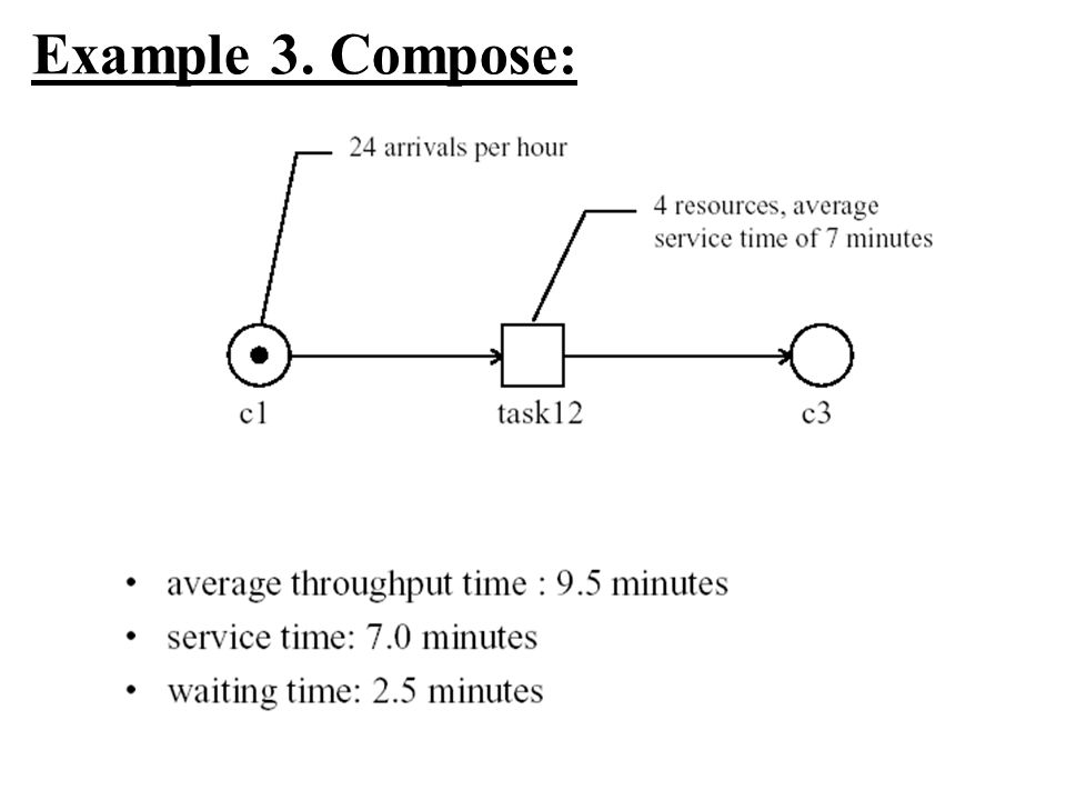 Example 3. Compose: