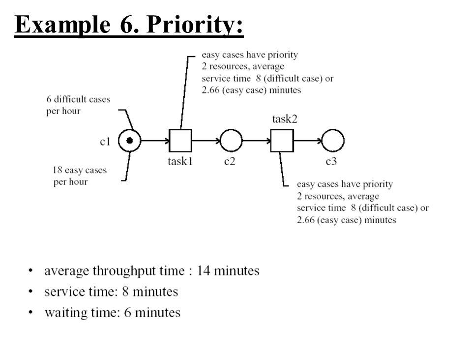 Example 6. Priority: