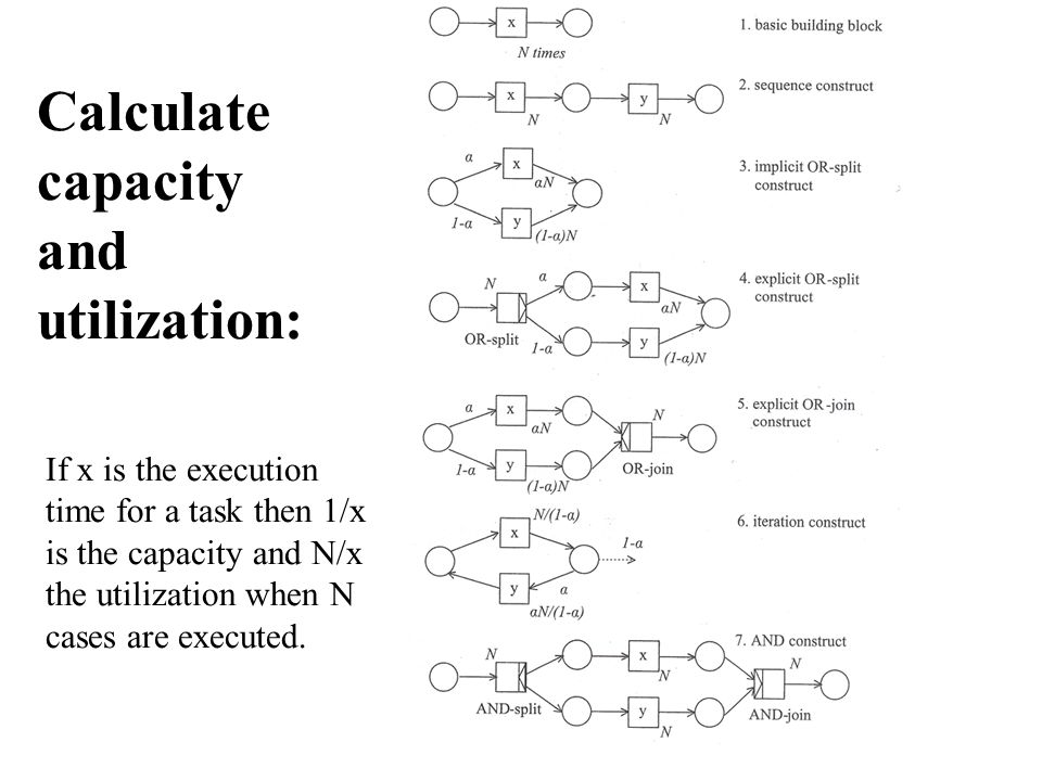 Calculate capacity and utilization: If x is the execution time for a task then 1/x is the capacity and N/x the utilization when N cases are executed.