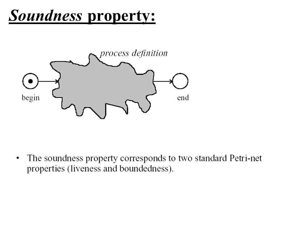 Soundness property: